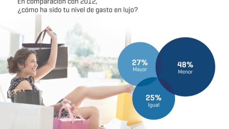 Según los suscriptores de Expansión, su nivel de gasto en lujo decreció un 48% en comparación a 2012. Sólo el 27% respondió que fue mayor y el 25% restante se quedó igual.