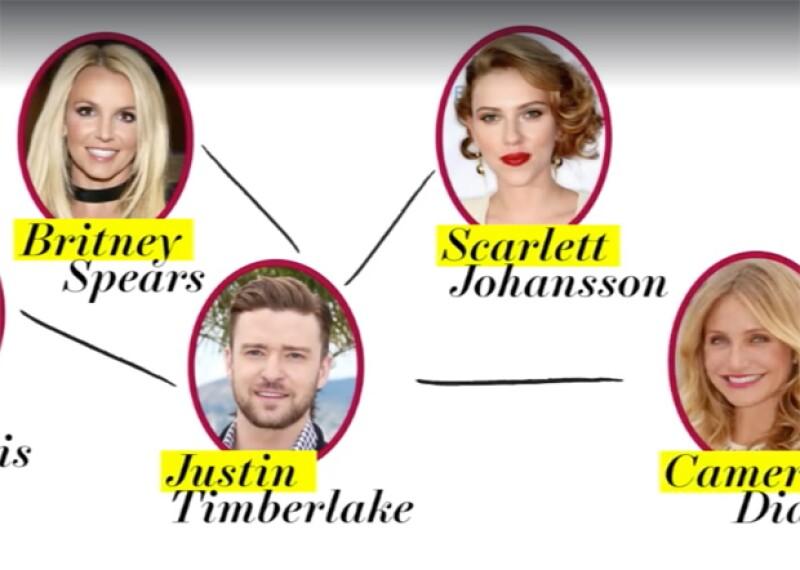 """Dicen que el mundo es chiquito pero, sin duda, Hollywood más y si no lo crees, nada más basta ver la """"red de amor"""" de estas celebs, como Taylor Swift, Justin Timberlake, Jared Leto, Mila Kunis y más."""