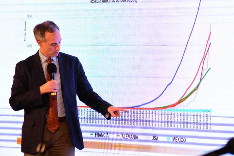 Hugo López-Gatell expone gráficas
