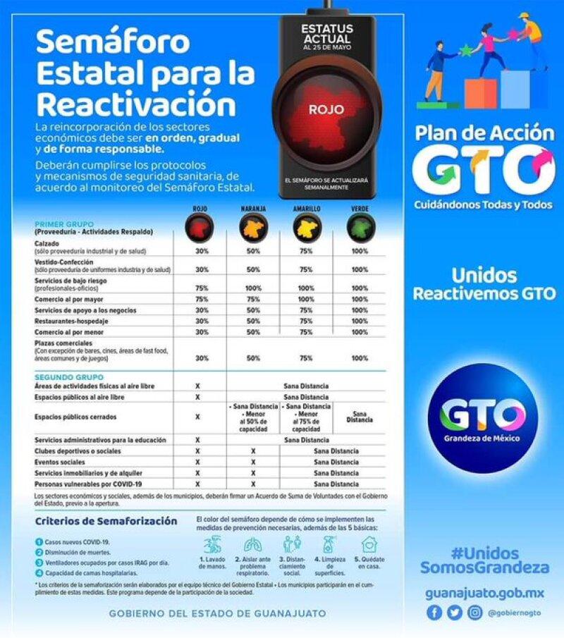 semáforo reactivación guanaguato