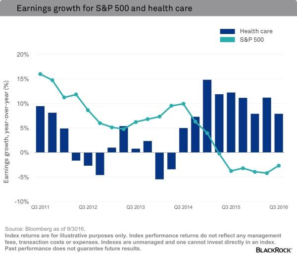 Chart Healthcare.