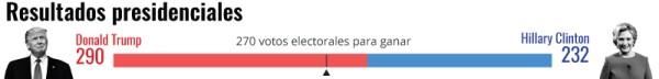 Electo