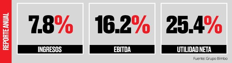 Datos anuales.
