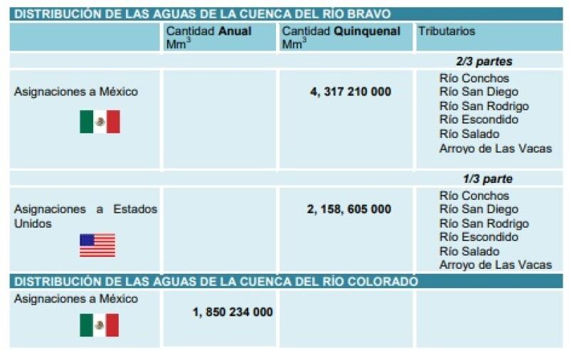 Fuente: Gobierno de México