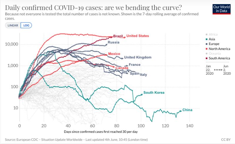 La curva actual de COVID