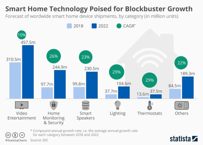 """Las tecnologías """"smart"""" que más dominan son las de video entretenimiento"""