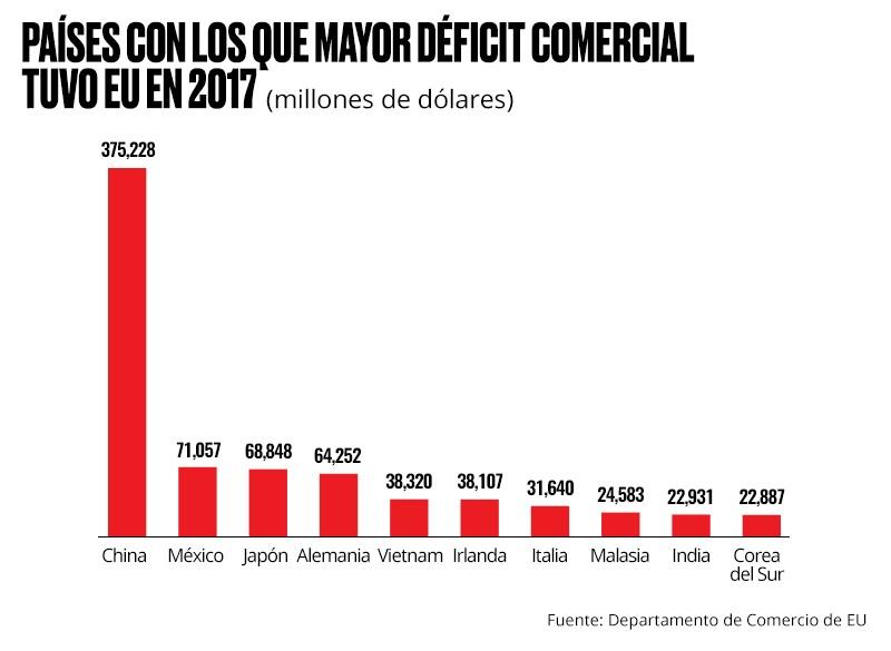 Países con más déficit