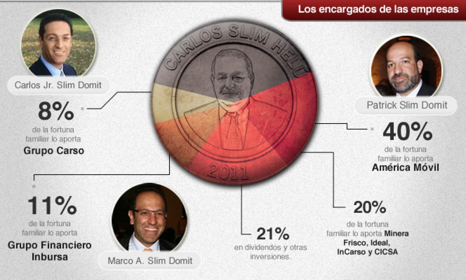 : Los seis hijos de Carlos Slim tienen poder sobre una proporción similar de la fortuna familiar, pero sólo sus tres hijos varones deciden el futuro de las firmas familiares.