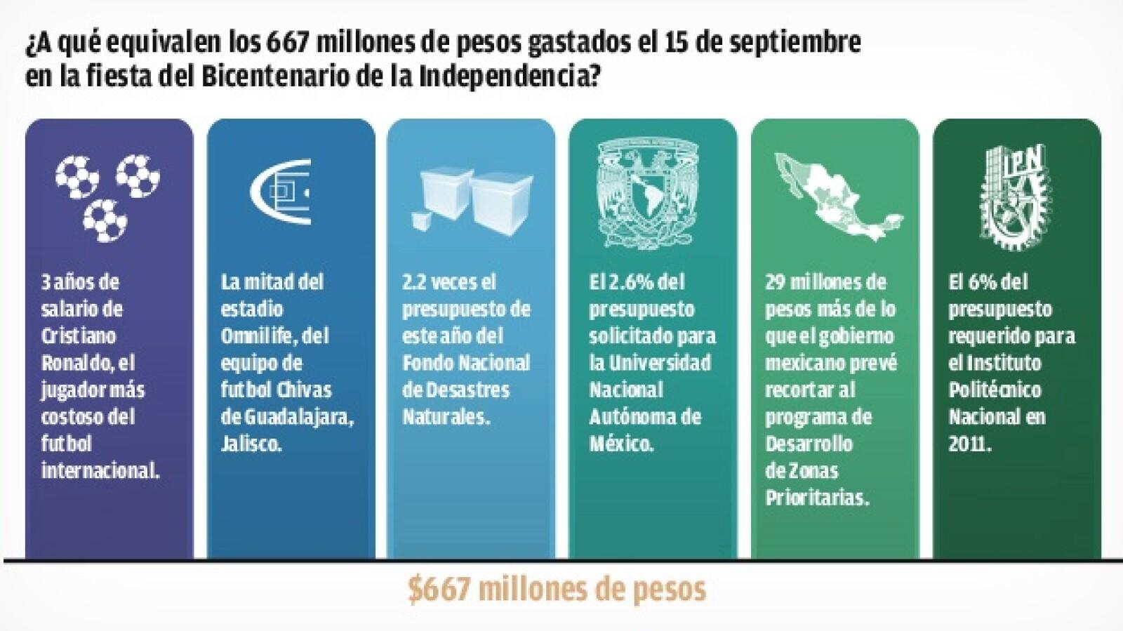 gráfico gastos