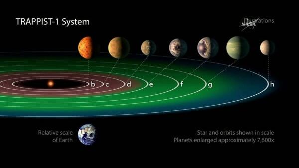 La NASA anuncia el descubrimiento de 7 exoplanetas