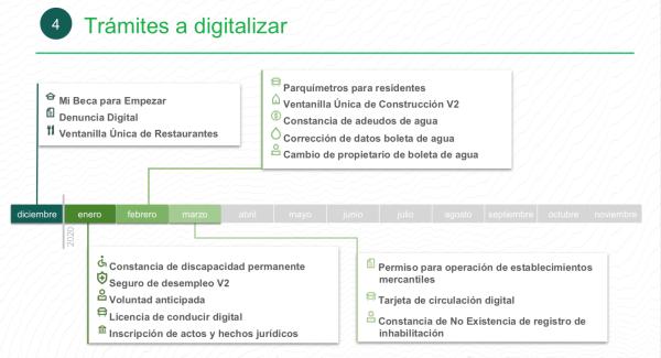 Proceso de digitalización de trámites con Llave CDMX.
