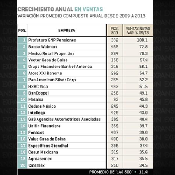 Profuturo GNP Pensiones (posición 332 en el ranking 2014 de Las 500 de Expansión), Banco Walmart y Mexico Retail Properties se colocan en el top 3 de las firmas con mayor crecimiento anual en ventas. También sobresalen Metalsa, Unifin y Cinemex.
