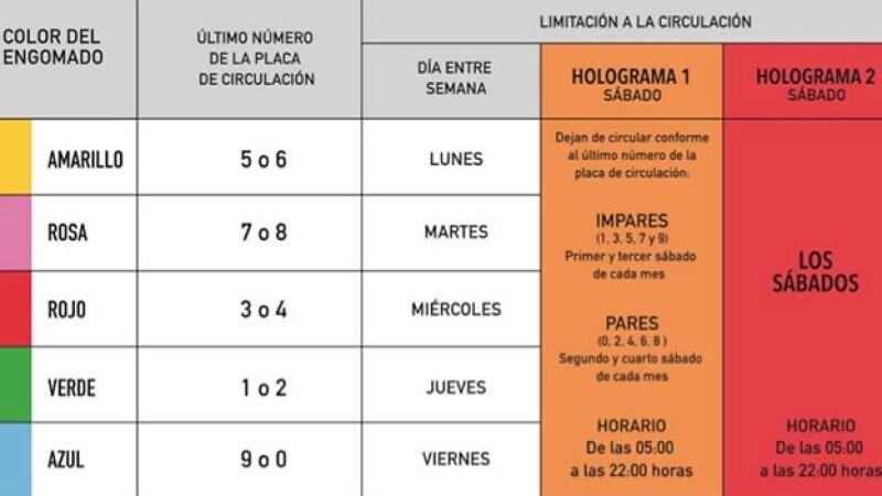 Los nuevos lineamientos del programa Hoy no Circula en la Ciudad de México