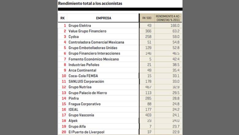 Grupo Elektra, Value Grupo Financiero y Cydsa obtuvieron el mejor redimiento total a los accionistas en 2011.