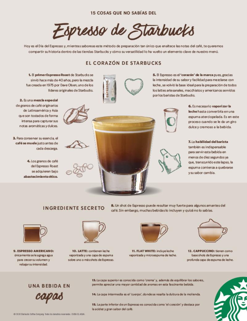 Espresso Starbucks