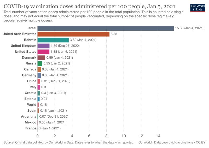 Avance de vacunas
