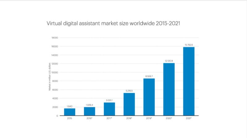 Perfil del mercado de 2015 a 2021