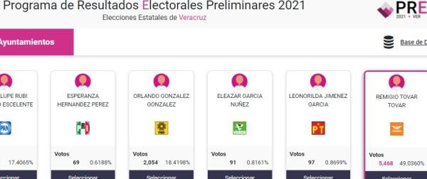 Datos del PREP del municipio de Cazones, Veracruz