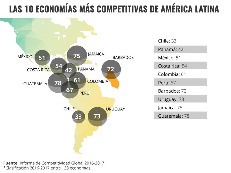 Las 10 economías más competitivas de América Latina