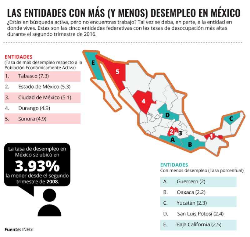 Tabasco, el estado con más desempleo