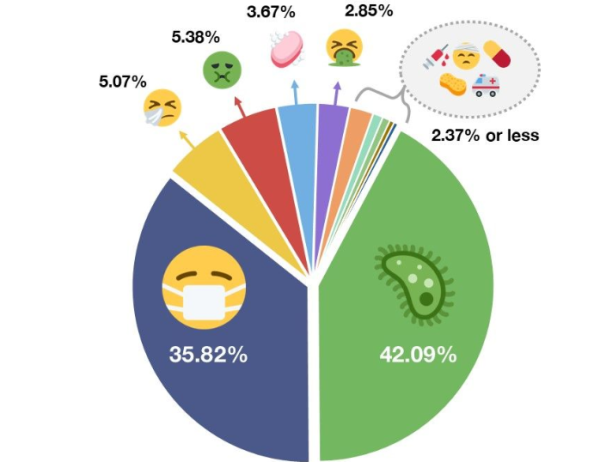 Emojis del coronavirus