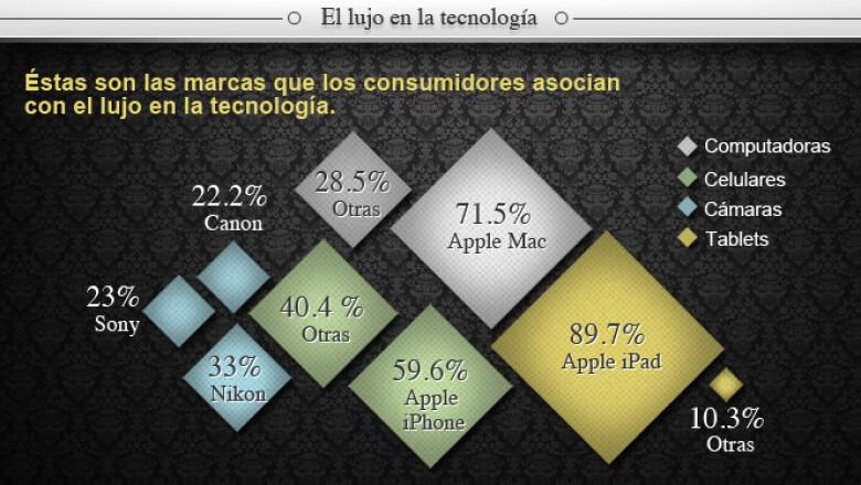 Los productos de Mac/ Apple son los más asociados con el lujo en la tecnología.