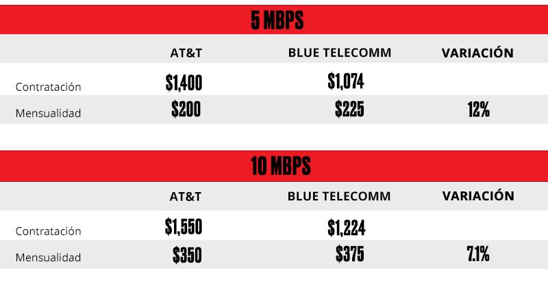 Comparativo de precios.