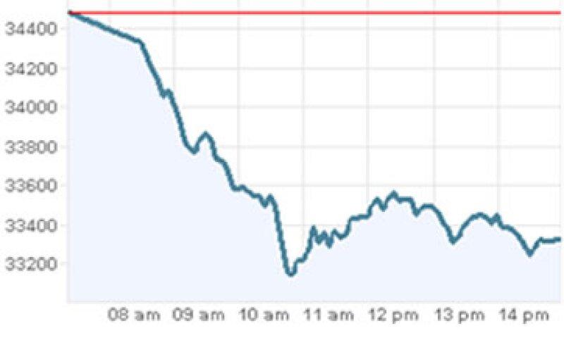 El IPC de la Bolsa mexicana registró su peor baja desde el 17 de febrero de 2009. (Foto: Especial)