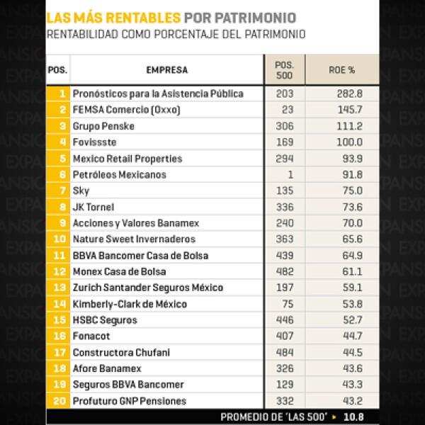 Pronósticos para la Asistencia Pública (lugar 2013 en el ranking 2014 de Las 500 de Expansión), FEMSA Comercio (Oxxo) (23) y Grupo Penske (306) conforman el top 3 de las empresas con más rentabilidad por patrimonio.