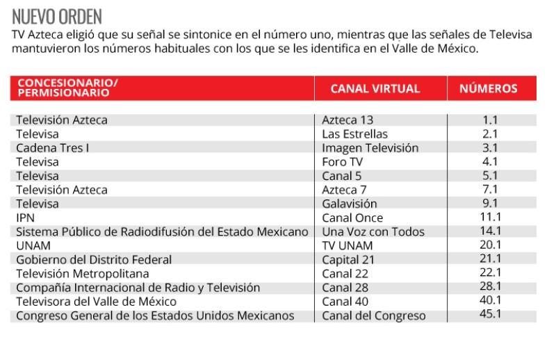 Lista de canales