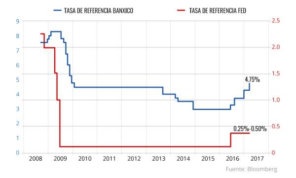 Movimientos en las tasas de interés