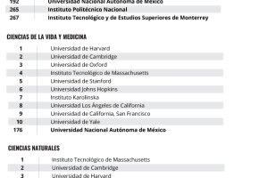 Las mejores universidades por división