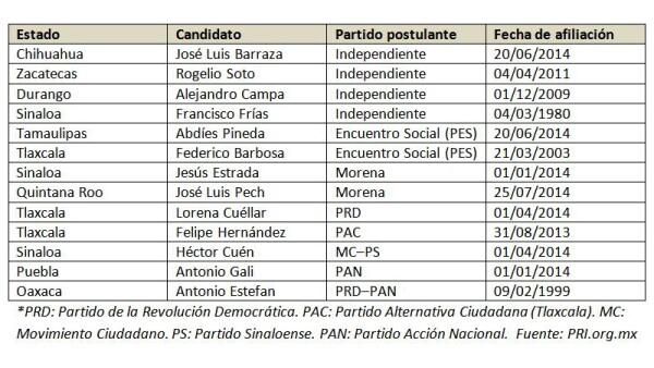 Sinaloa es la entidad que más incidencias tiene.