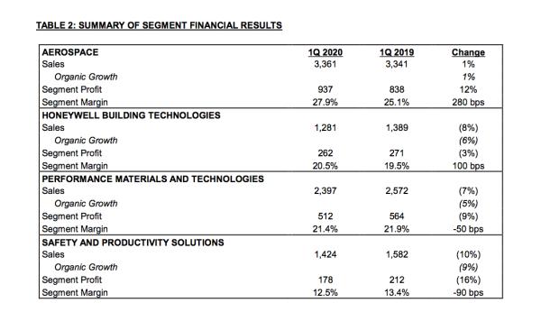 Resultados de Honeywell al primer trimestre del 2020.
