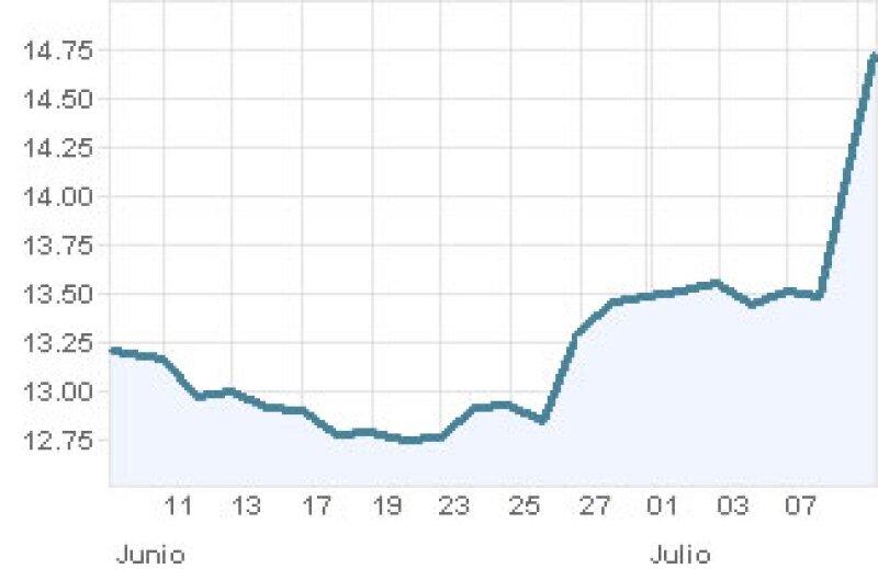 La gráfica muestra el comportamiento de los títulos de América Móvil entre junio y lo que va de julio. (Foto: Especial)