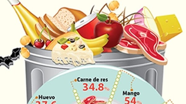 Infograf�a Alimentos