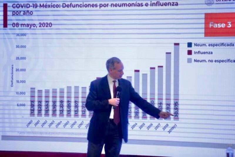 Hugo López-Gatell rechaza que se subestimen las cifras