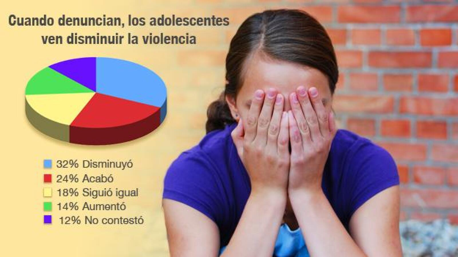 bullying-adolescentes