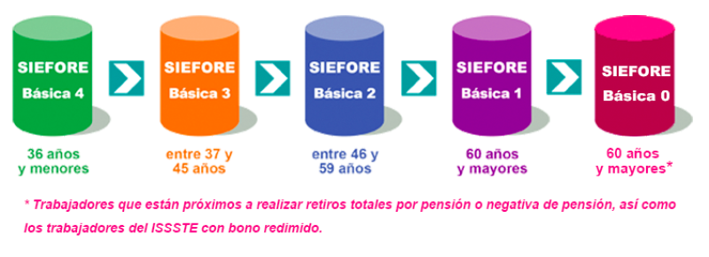 Fondo por edad