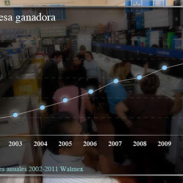 México es uno de los pilares de Wal-Mart a escala  internacional, por lo que la acusación en México también afecta sus operaciones en EU.