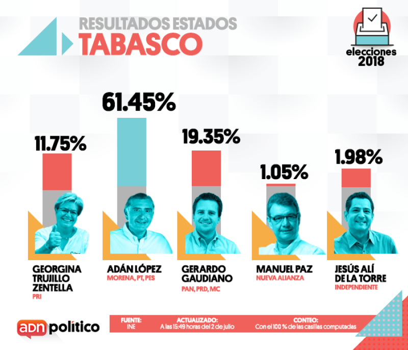 Así quedó la elección en Tabasco.