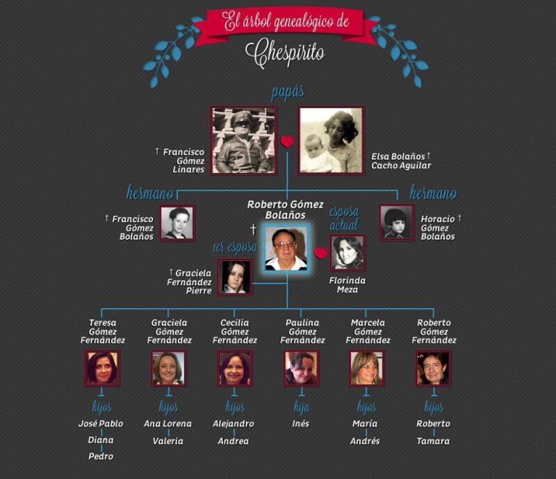 El escritor se casó dos veces, de su primer matrimonio tuvo seis hijos que lo han convertido en abuelo 12 veces.