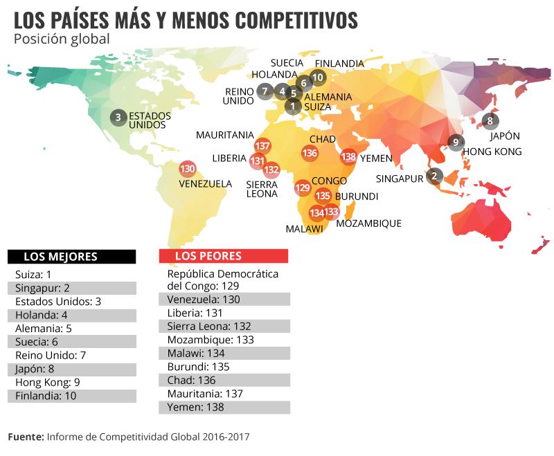 Los países más y menos competitivos