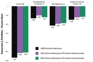 Ganancias y pérdidas: escenarios de riesgos históricos