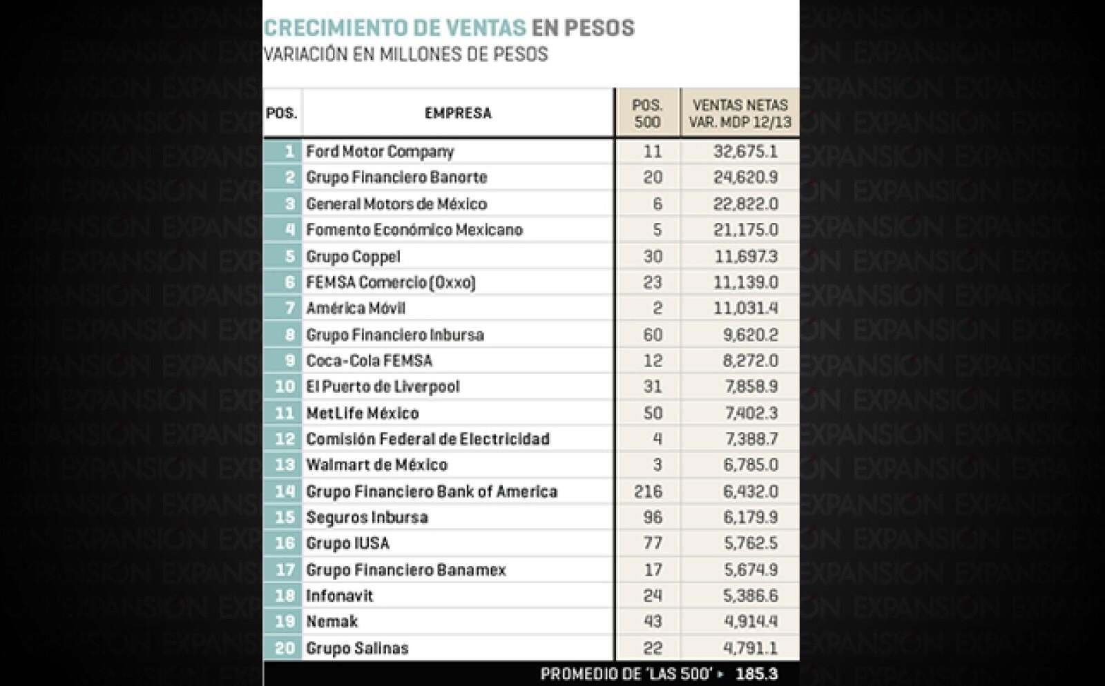 Ford Motor Company (lugar 11 en el ranking 2014 de Las 500 de Expansión), Grupo Financiero Banorte (20) y General Motors de México (6) son las tres compañías con mayor crecimiento de ventas en pesos.