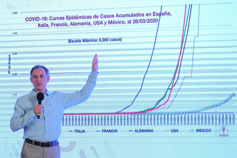 López-Gatell advierte escalada