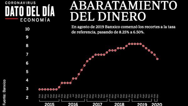 Tasa de interés de referencia Banco de México Banxico
