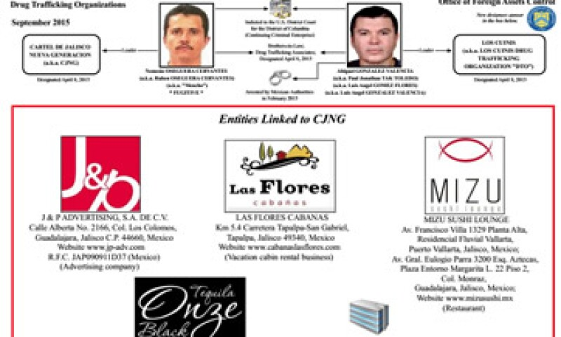 Las empresas de Jalisco que fueron sancionadas este jueves por el gobierno estadounidense tras detectar el apoyo que brindaron al tráfico de drogas (Foto: Departamento del Tesoro de Estados Unidos )