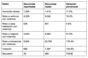 Estadísticas delictivas en la CDMX