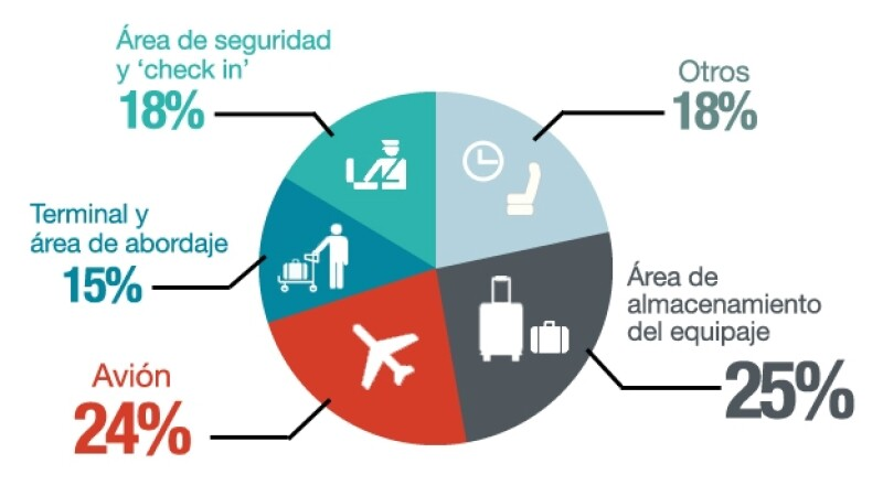 robos avion y aeropuerto